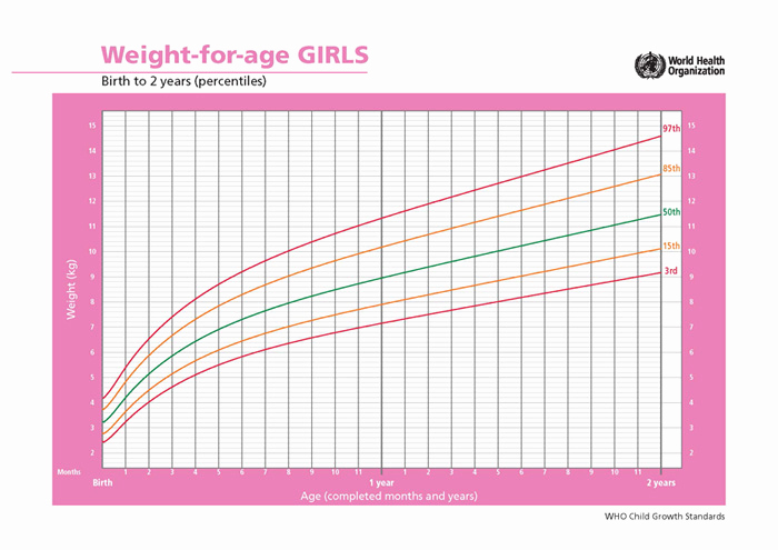 Baby Girl Growth Chart Fresh Average Growth Patterns Of Breastfed Babies • Kellymom