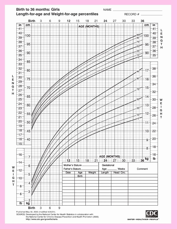 Baby Girl Growth Chart Lovely Pin by Rochelle Martyn On for the Girls