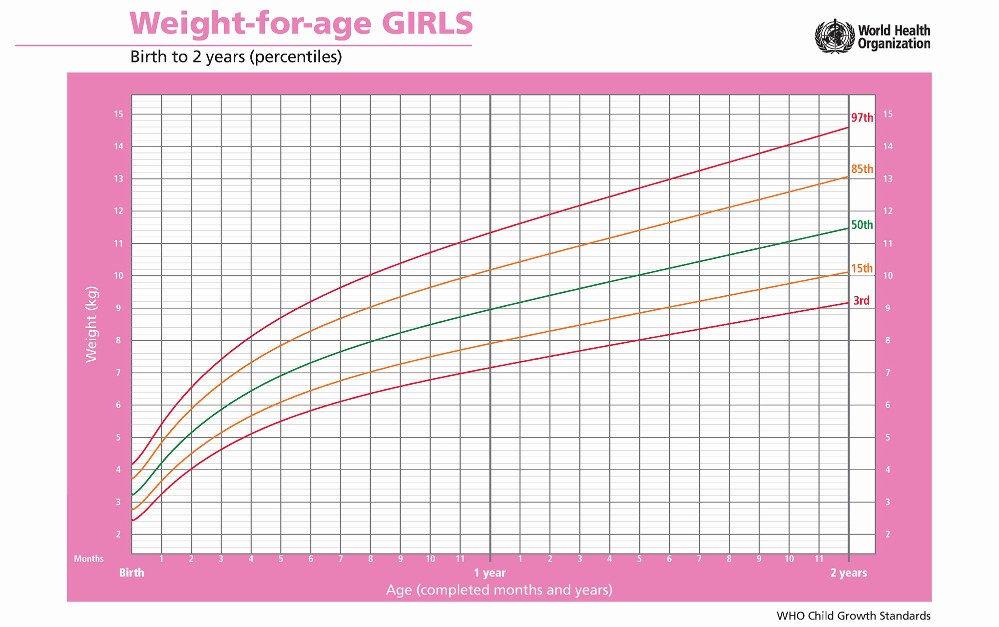 Baby Girl Growth Chart New Extended Rear Facing when to Turn that Car Seat Around