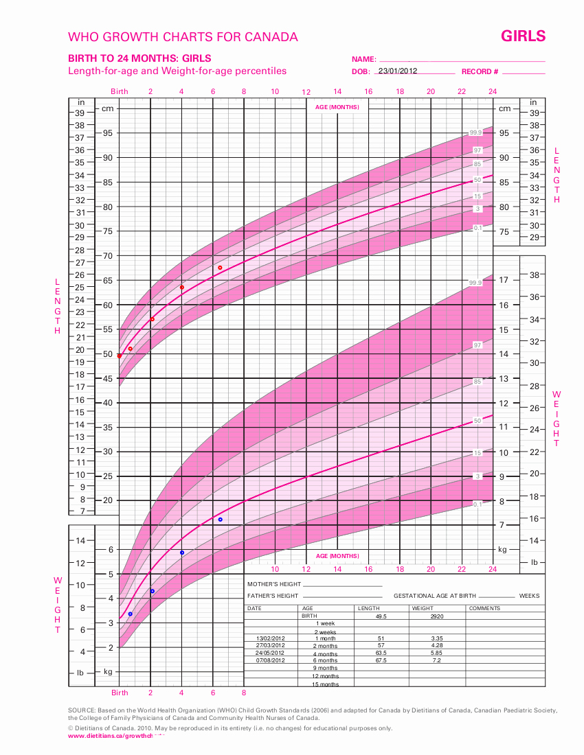 Baby Girl Growth Chart New Infant Girl who Growth Chart