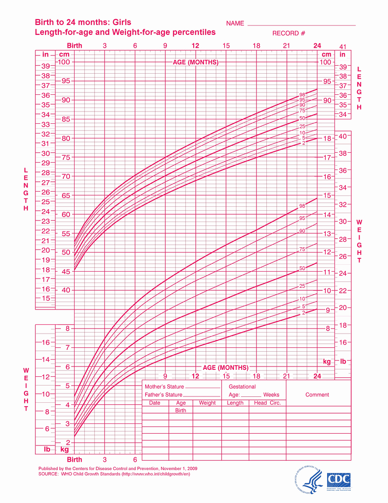 Baby Girl Growth Chart Unique Baby Growth Charts E Month Daddylibrary