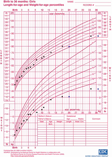 Baby Girl Growth Chart Unique Child Height Weight Chart 4 Year Old