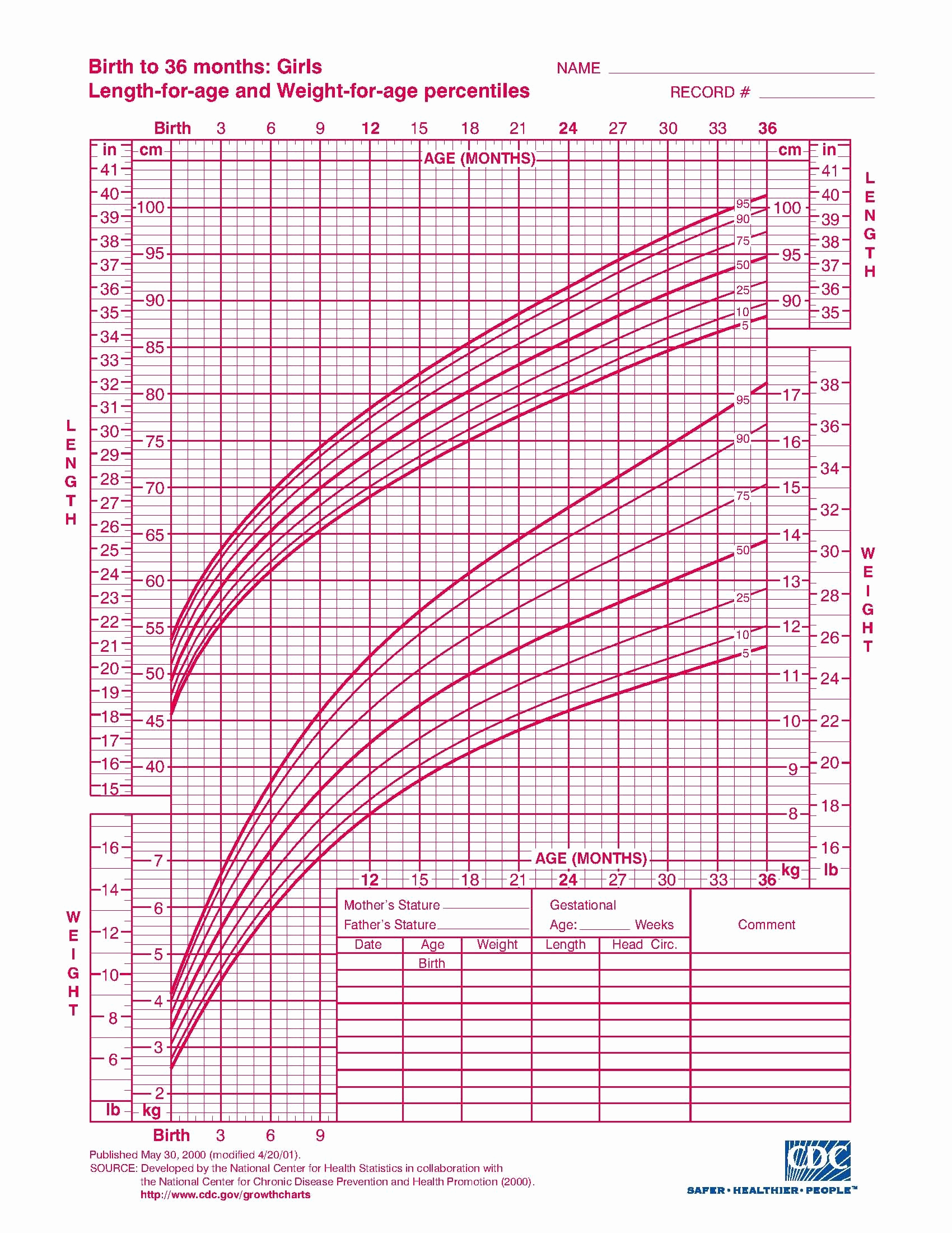 Baby Girl Growth Chart Unique Growth Chart Very Interesting Read Every Baby is