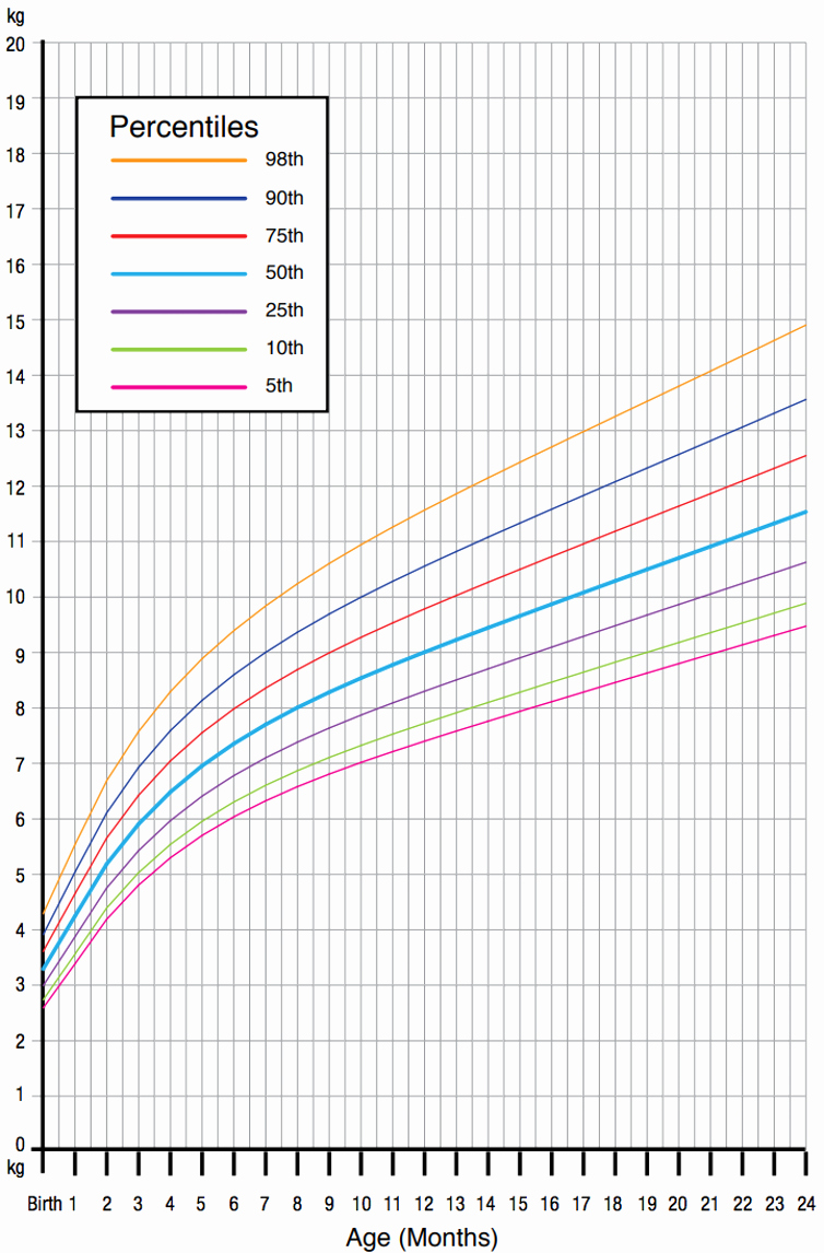 Baby Girl Weight Chart Awesome Our Obsession with Infant Growth Charts May Be Fuelling