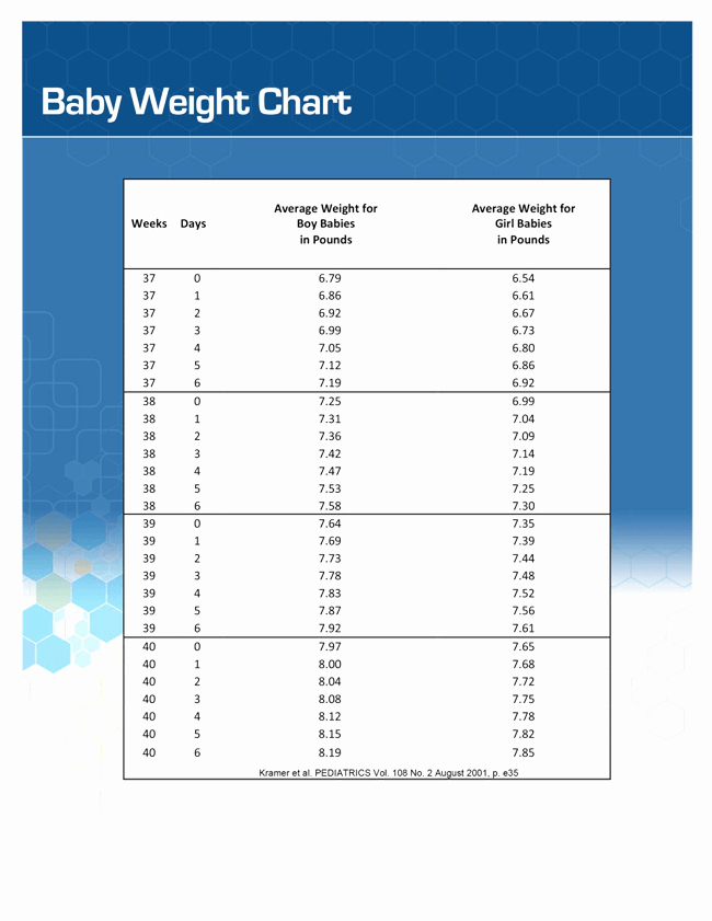Baby Girl Weight Chart Awesome Printable Baby Weight Charts forintable Baby Weight