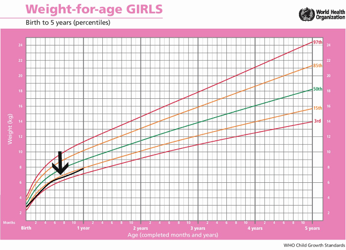 Baby Girl Weight Chart Awesome Standard Height and Weight Chart for Babies Every Parent
