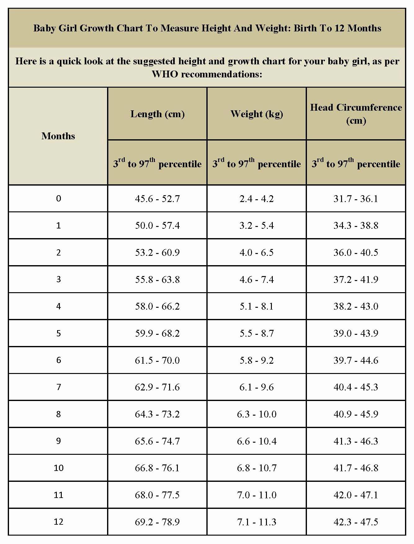 Baby Girl Weight Chart Beautiful Standard Height and Weight Chart for Baby Girls