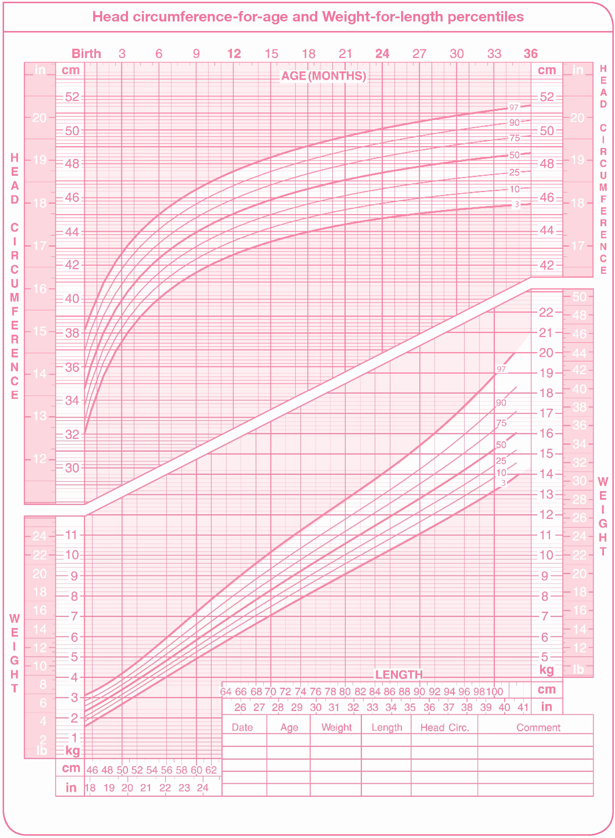 Baby Girl Weight Chart Beautiful Using A Percentile Chart to Monitor Your Child S Growth