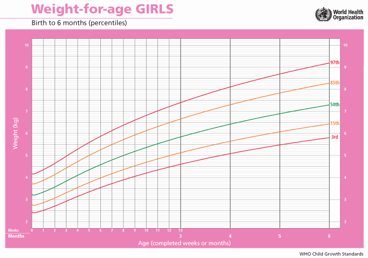 Baby Girl Weight Chart Best Of Baby Growth Charts What You Need to Know About Tracking