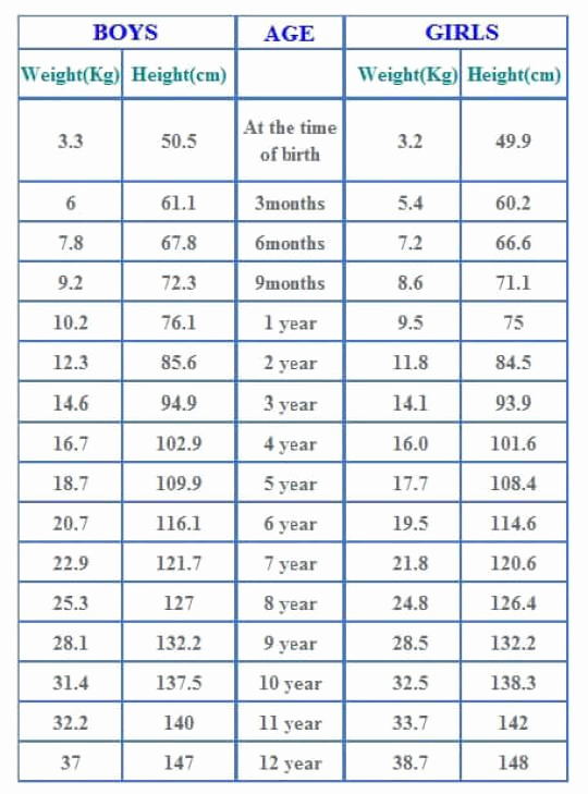 Baby Girl Weight Chart Fresh Agewise Height and Weight Chart for Babies