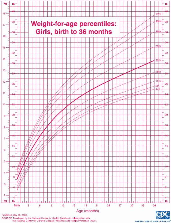 Baby Girl Weight Chart Fresh Best 20 Baby Girl Weight Chart Ideas On Pinterest