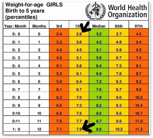 Baby Girl Weight Chart Fresh Standard Height and Weight Chart for Babies
