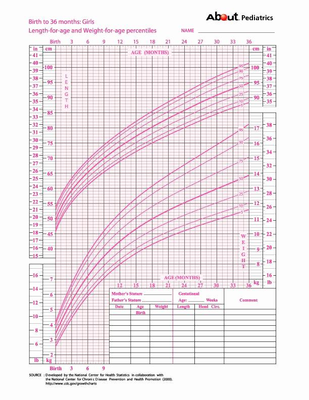 Baby Girl Weight Chart Luxury Growth Charts What Those Height and Weight Percentiles