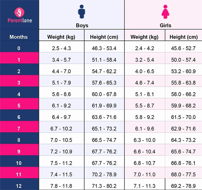 Baby Girl Weight Chart Luxury Height and Weight Chart for Indian Babies