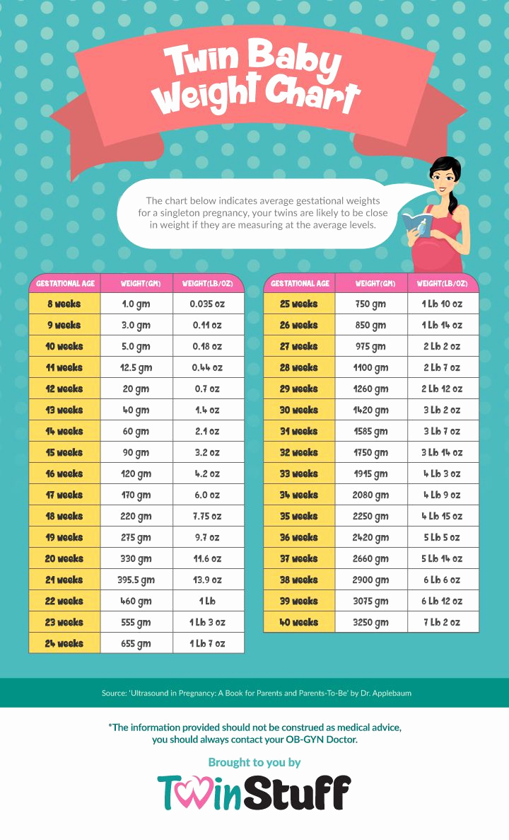Baby Girl Weight Chart Unique 25 Best Ideas About Baby Weight Chart On Pinterest
