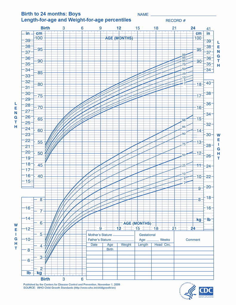 Baby Growth Chart Boys Awesome I M Worried My Baby Has Gigantism Parenting