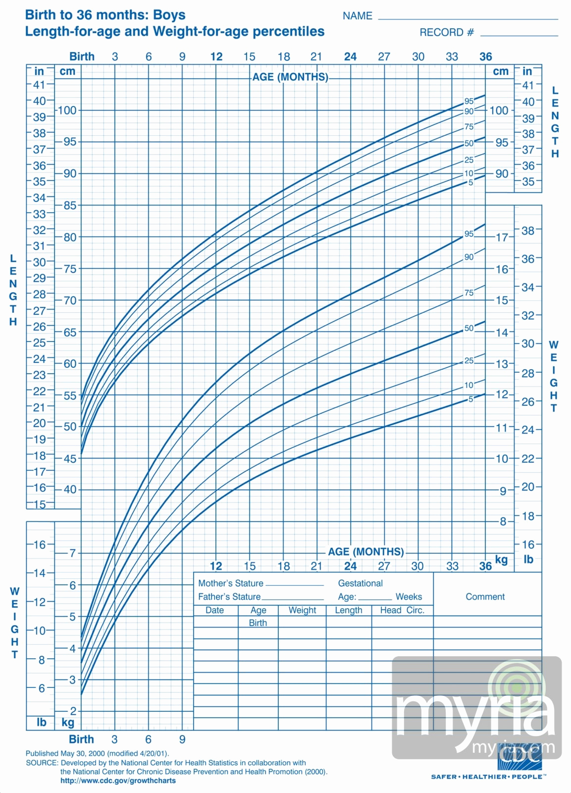 Baby Growth Chart Boys Elegant Baby and toddler Growth Charts for Boys Myria