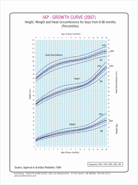 Baby Growth Chart Boys Luxury Physical Growth Charts Birth to 36 Months