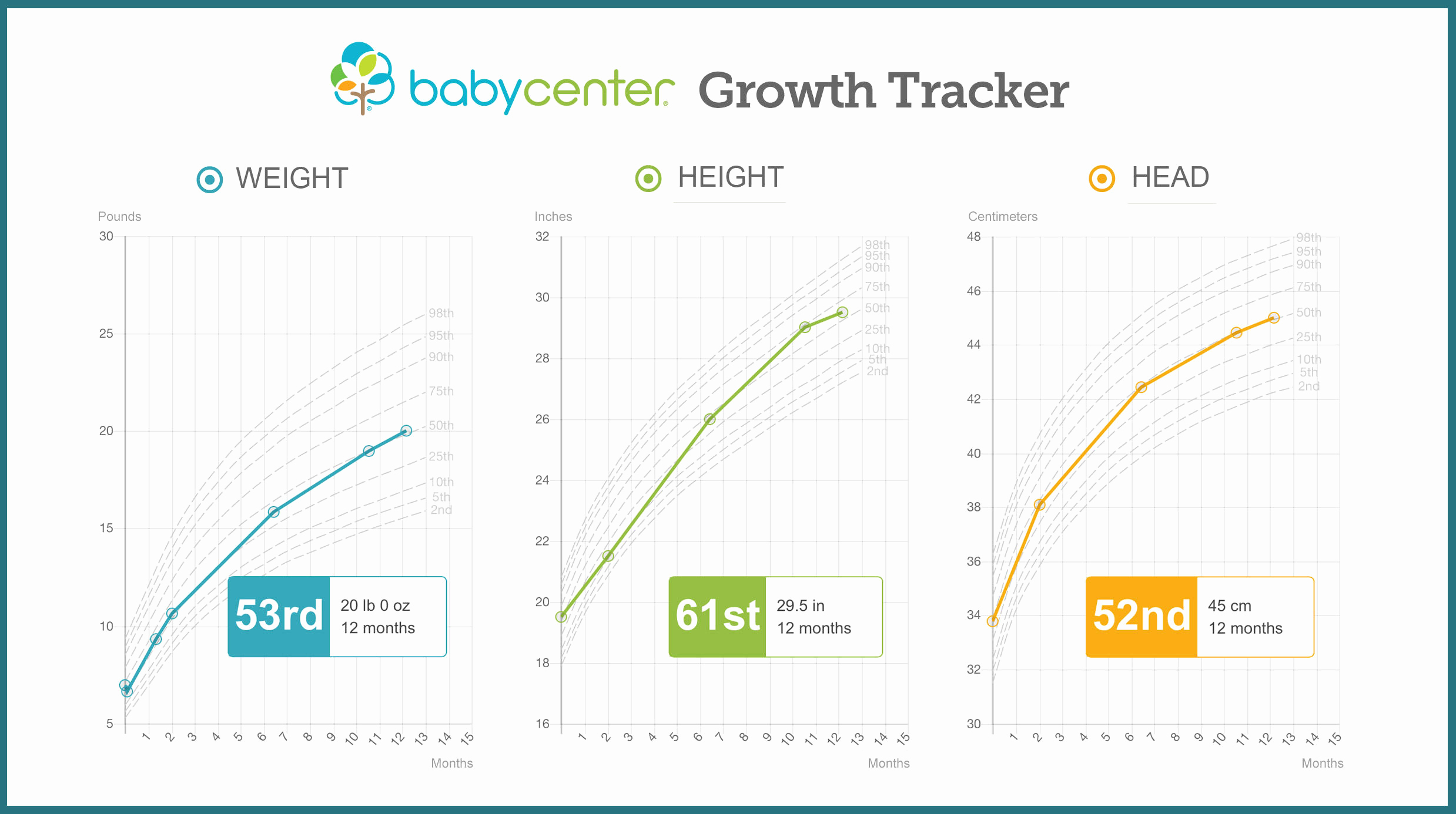 Baby Growth Chart Boys Unique Growth Chart Baby Height and Weight Tracker