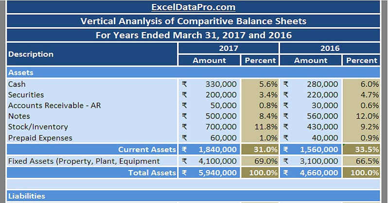 Balance Sheet Example Excel Unique Download Balance Sheet Vertical Analysis Excel Template