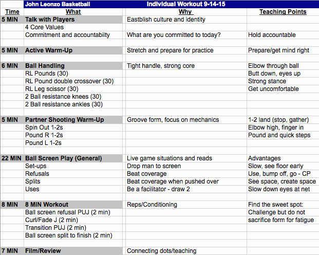 practice planning know the why