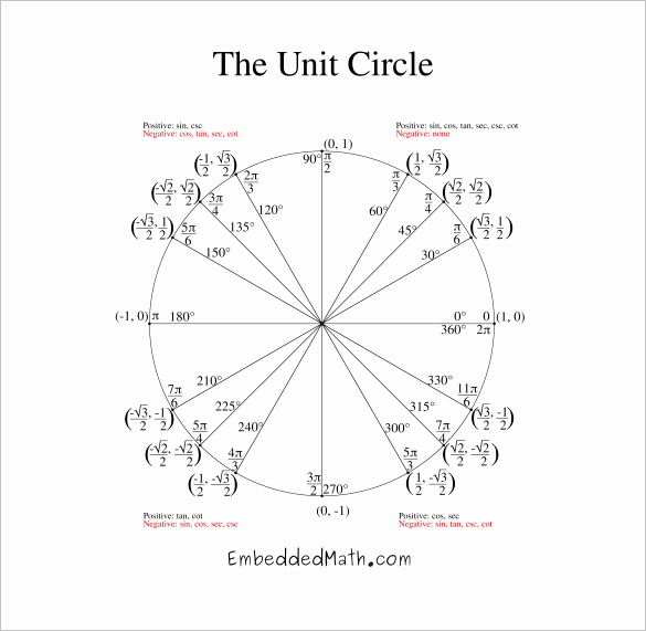 Blank Unit Circle Pdf Awesome Print Unit Circle Hossshana
