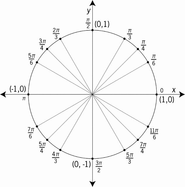 Blank Unit Circle Pdf Awesome Unit Circle Worksheet
