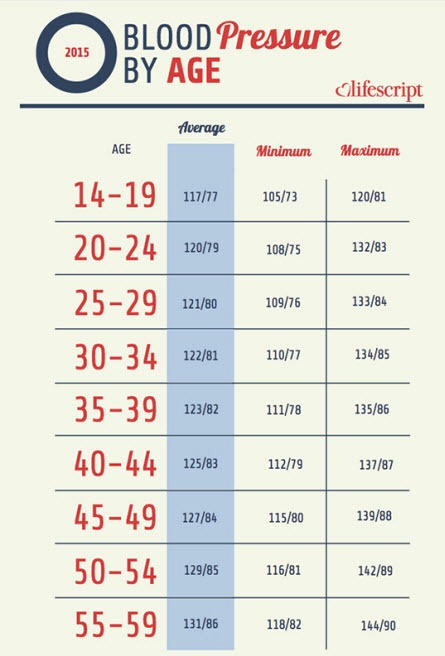 Blood Pressure Chart Pdf Best Of Blood Pressure Chart