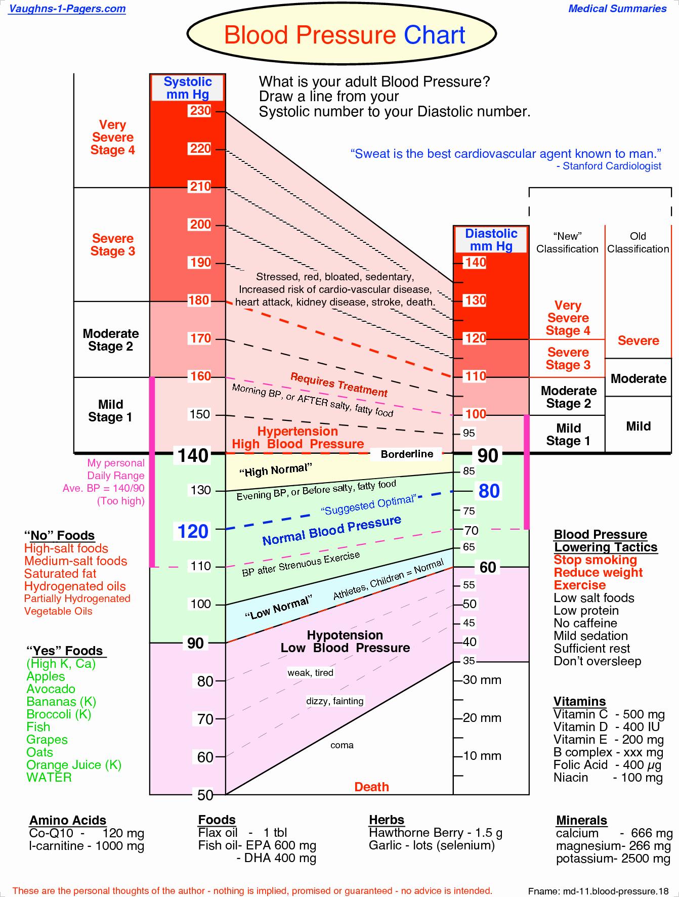 Blood Pressure Chart Pdf New Printable Blood Pressure Chart