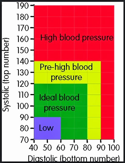 Blood Pressure Charts Pdf Best Of Blood Pressure Chart by Age and Weight for Men Pdf