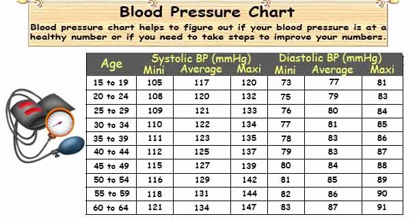 Blood Pressure Charts Pdf Elegant Blood Pressure Chart