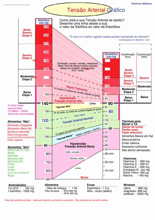 Blood Pressure Charts Pdf Fresh top 5 Blood Pressure Range Charts Free to In Pdf