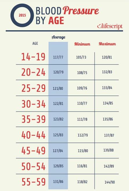 Blood Pressure Charts Pdf Lovely Blood Pressure Chart