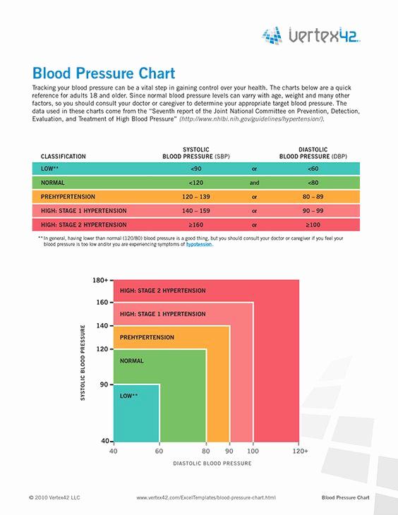 Blood Pressure Charts Pdf Unique Free Printable Blood Pressure Chart Pdf From Vertex42