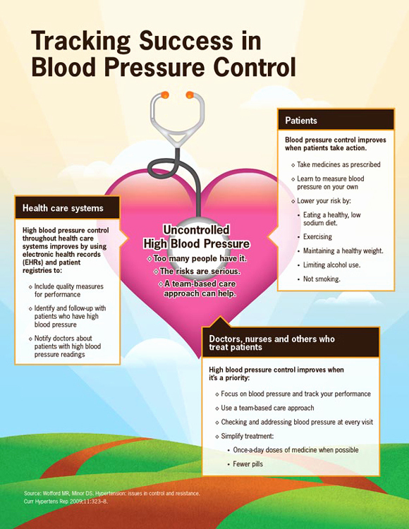 Blood Pressure Log for Patients Awesome Getting Blood Pressure Under Control Vitalsigns