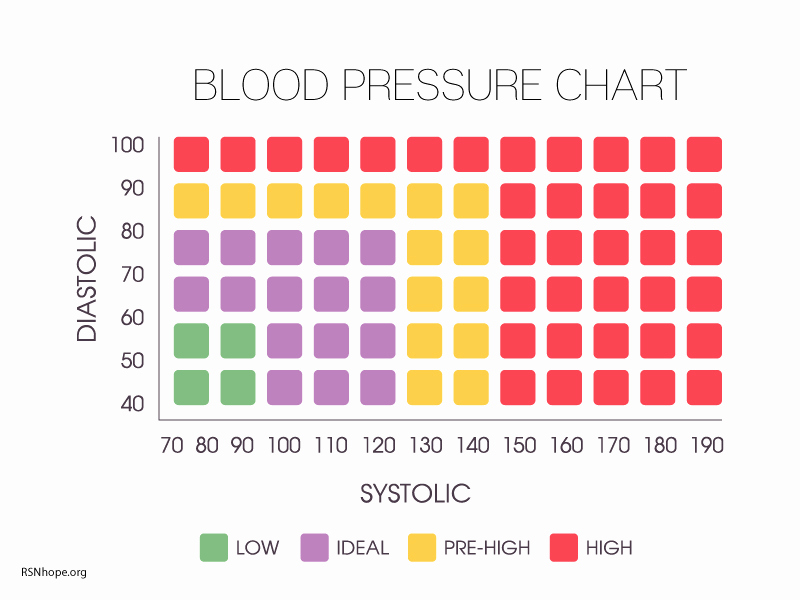 Blood Pressure Log for Patients Unique High Blood Pressure and Kidney Disease