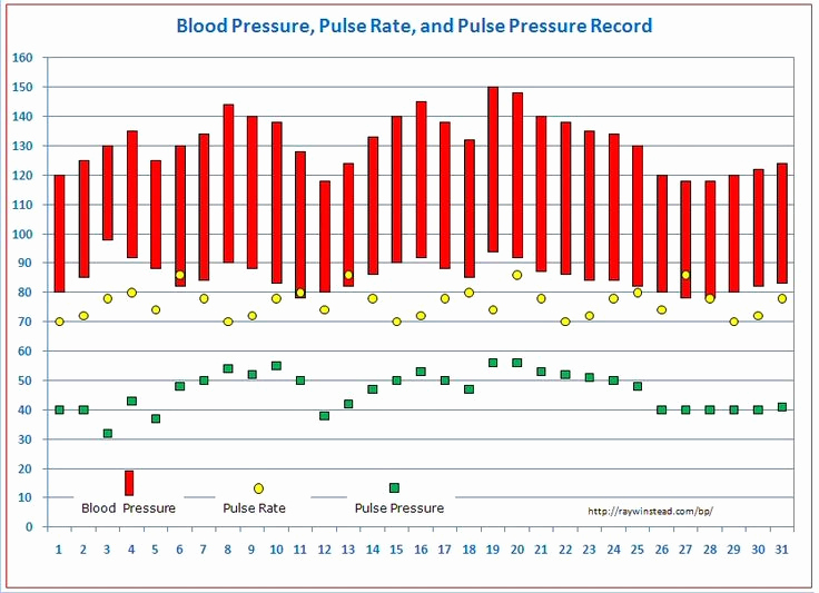 Blood Pressure Tracking Chart Lovely Best 25 Pulse Pressure Ideas On Pinterest