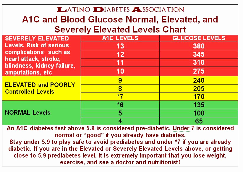 Blood Sugar Chart Pdf Luxury A1c Number Chart