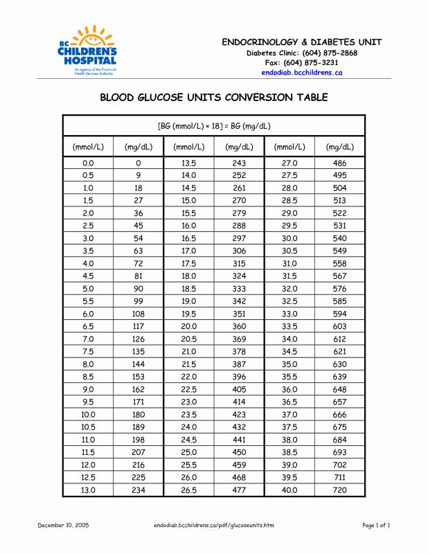Blood Sugar Chart Pdf New Glucose Levels Conversion Table