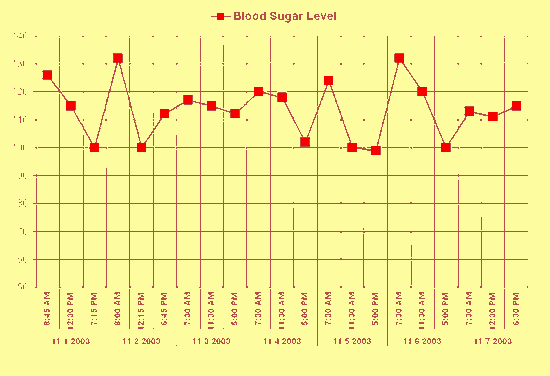 Blood Sugar Log Excel Unique Blood Sugar Chart Worksheet Templates for Microsoft Excel