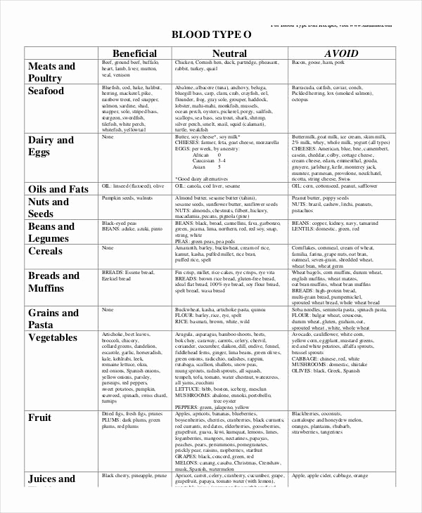 Blood Types Food Chart Beautiful Blood Type Diet Chart 8 Free Word Pdf Documents