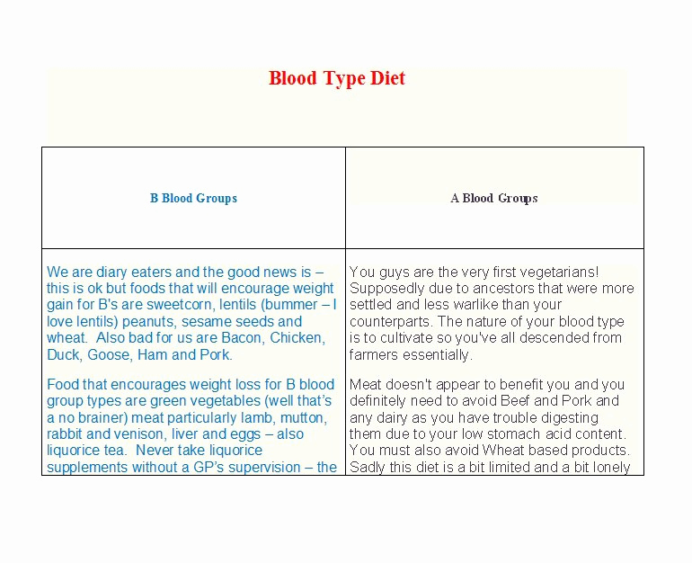 Blood Types Food Chart Elegant 30 Blood Type Diet Charts & Printable Tables Template Lab