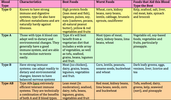 Blood Types Food Chart Elegant the Facts About the Blood Type Diet Positivemed