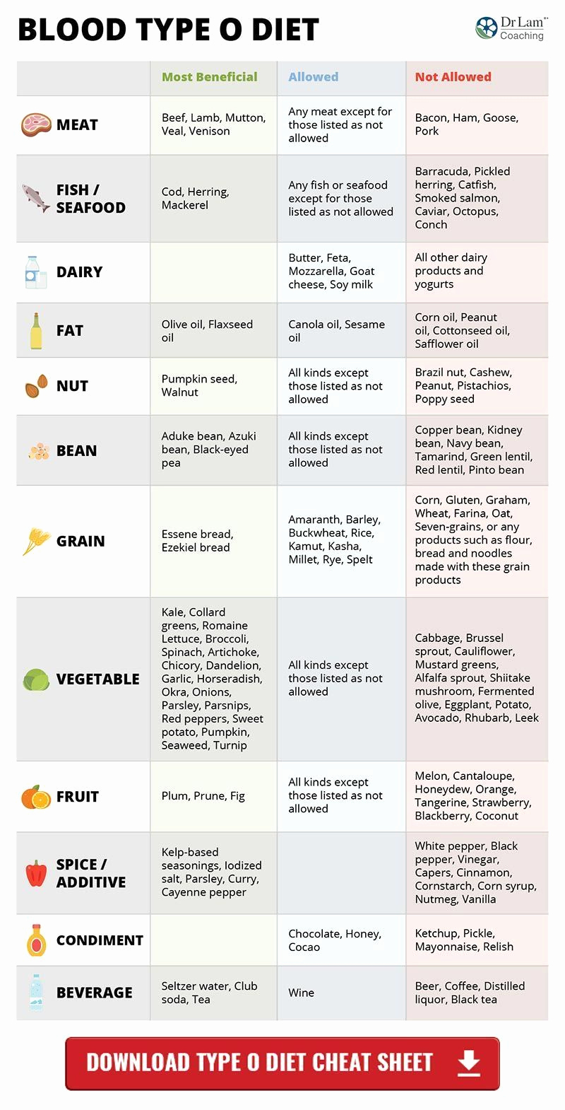 Blood Types Food Chart Inspirational the Blood Type Diet Chart that Has Everything You Need to
