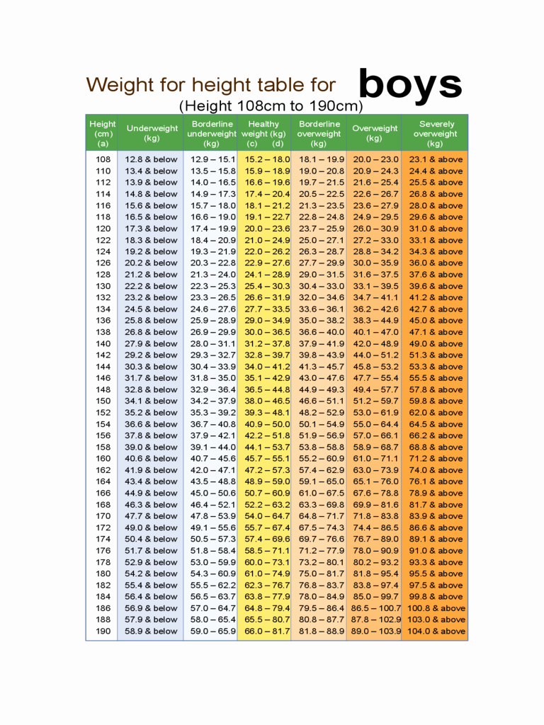 Boys Height Weight Chart Elegant 2019 Height Weight Chart Fillable Printable Pdf & forms