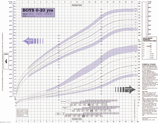 Boys Height Weight Chart New British 1990 Growth Chart for Height and Weight In Boys 0