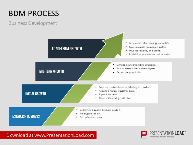 Business Development Plan Template Luxury Business Development Ppt Template