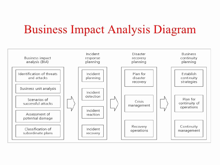 Business Impact Analysis Template Fresh 15 Best Images About Analysis Templates On Pinterest