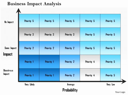 Business Impact Analysis Template Lovely 1214 Business Impact Analysis Powerpoint Presentation