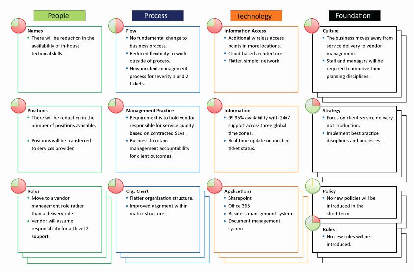 Business Impact Analysis Template Luxury Impact Analysis Gallery